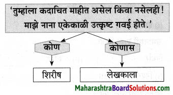 Maharashtra Board Class 9 Marathi Aksharbharati Solutions Chapter 3 'बेटा, मी ऐकतो आहे!' 41