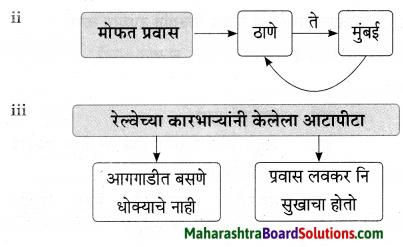 Maharashtra Board Class 9 Marathi Aksharbharati Solutions Chapter 4 जी. आय. पी. रेल्वे 12