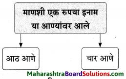 Maharashtra Board Class 9 Marathi Aksharbharati Solutions Chapter 4 जी. आय. पी. रेल्वे 17