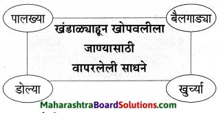 Maharashtra Board Class 9 Marathi Aksharbharati Solutions Chapter 4 जी. आय. पी. रेल्वे 21