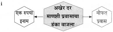 Maharashtra Board Class 9 Marathi Aksharbharati Solutions Chapter 4 जी. आय. पी. रेल्वे 23