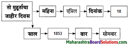 Maharashtra Board Class 9 Marathi Aksharbharati Solutions Chapter 4 जी. आय. पी. रेल्वे 9.1