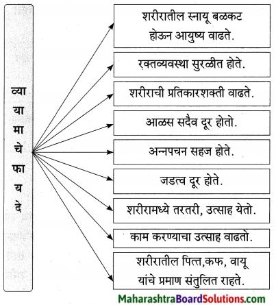 Maharashtra Board Class 9 Marathi Aksharbharati Solutions Chapter 5 व्यायामाचे महत्त 2