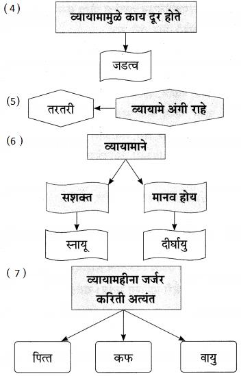 Maharashtra Board Class 9 Marathi Aksharbharati Solutions Chapter 5 व्यायामाचे महत्त 6