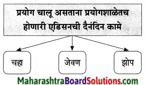 Maharashtra Board Class 9 Marathi Aksharbharati Solutions Chapter 7 दिव्याच्या शोधामागचे दिव्य 16