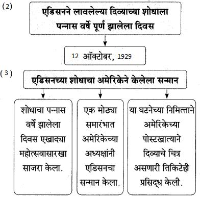 Maharashtra Board Class 9 Marathi Aksharbharati Solutions Chapter 7 दिव्याच्या शोधामागचे दिव्य 25