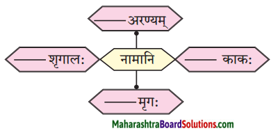 Maharashtra Board Class 10 Sanskrit Anand Solutions Chapter 2 व्यसने मित्रपरीक्षा 2