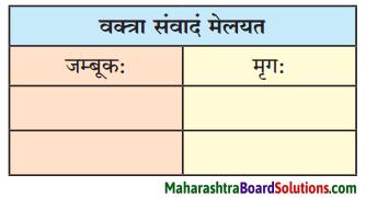 Maharashtra Board Class 10 Sanskrit Anand Solutions Chapter 2 व्यसने मित्रपरीक्षा 4