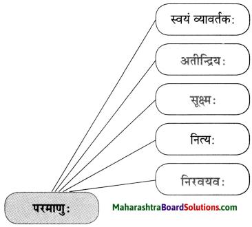 Maharashtra Board Class 10 Sanskrit Anand Solutions Chapter 4 स एव परमाणुः 2