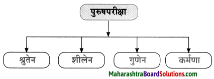 Maharashtra Board Class 10 Sanskrit Anand Solutions Chapter 5 युग्ममाला 4