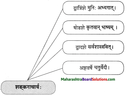 Maharashtra Board Class 10 Sanskrit Anand Solutions Chapter 9 आदिशङ्कराचार्यः 7