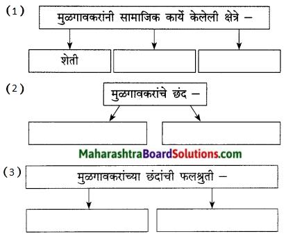 Maharashtra Board Class 9 Marathi Kumarbharti Solutions Chapter 14 आदर्शवादी मुळगावकर 17