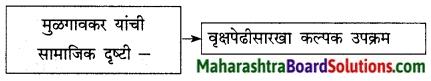 Maharashtra Board Class 9 Marathi Kumarbharti Solutions Chapter 14 आदर्शवादी मुळगावकर 4