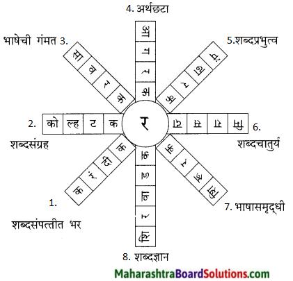 Maharashtra Board Class 9 Marathi Kumarbharti Solutions Chapter 20.1 विश्वकोश 11