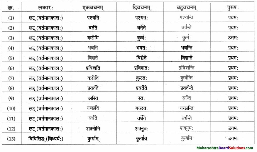 Maharashtra Board Class 9 Sanskrit Aamod Solutions Chapter 12 अमरकोषः 3