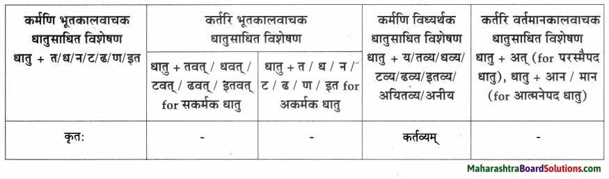 Maharashtra Board Class 9 Sanskrit Aamod Solutions Chapter 12 अमरकोषः 4