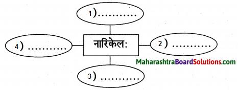 Maharashtra Board Class 9 Sanskrit Anand Solutions Chapter 10 काव्यशास्त्रविनोदः 4