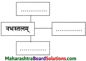 Maharashtra Board Class 9 Sanskrit Anand Solutions Chapter 10 काव्यशास्त्रविनोदः 5.1