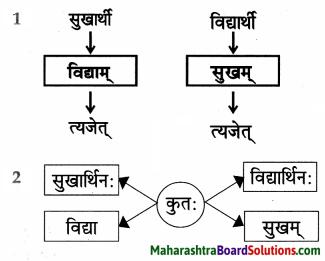Maharashtra Board Class 9 Sanskrit Anand Solutions Chapter 4 विध्यर्थमाला 4