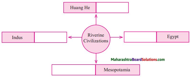 Maharashtra Board Class 5 EVS Solutions Part 2 Chapter 10 Historic Period 1