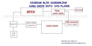 Modifikasi DVD Player | Mahardhikacellular's Weblog