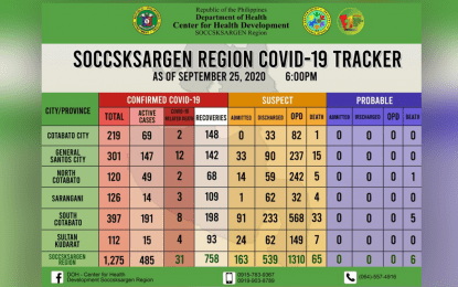 Soccsksargen tallies 46 new Covid-19 cases, 25 recoveries