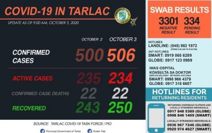 Tarlac logs 7 new Covid-19 recoveries