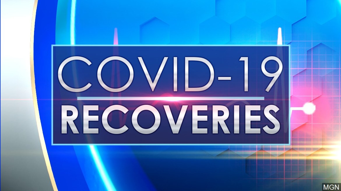 Over 1K Covid-19 recoveries bring total to 275K