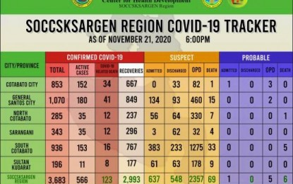 Soccsksargen logs 91 new Covid-19 recoveries