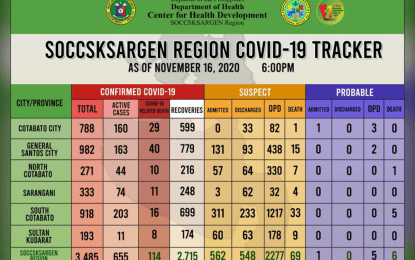 57 more patients in Region 12 recover from Covid-19