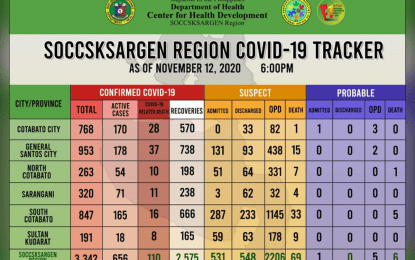 Soccsksargen tallies 51 new Covid-19 recoveries