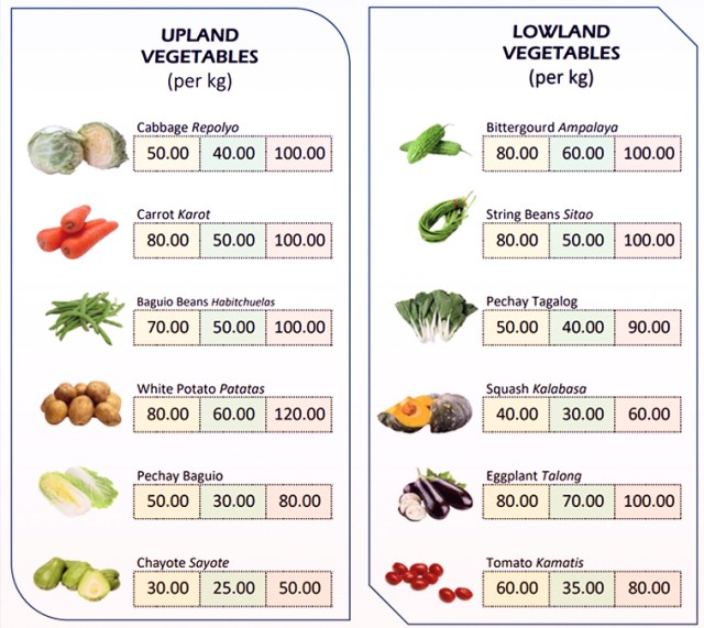 What Juan Eats -Prices of vegetables in the market before the lockdown