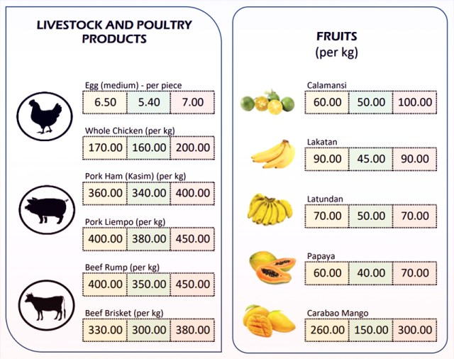 What Juan Eats | Current prices of meat and fruits in the market