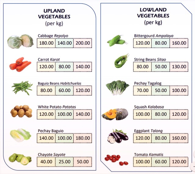 What Juan Eats -Current prices of vegetables in the market