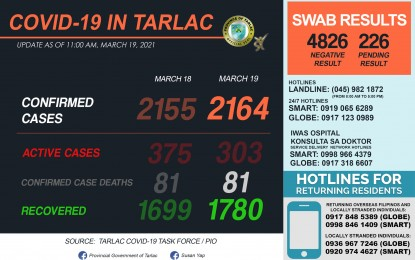 Tarlac logs 81 new Covid-19 recoveries