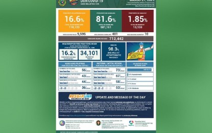 81.6% of PH Covid patients recovered