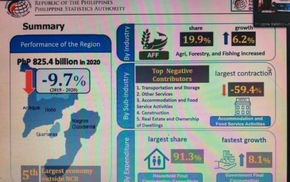 W. Visayas records growth in agri-fishery, forestry in 2020