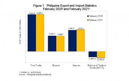 Electronic goods boost PH importation growth in February