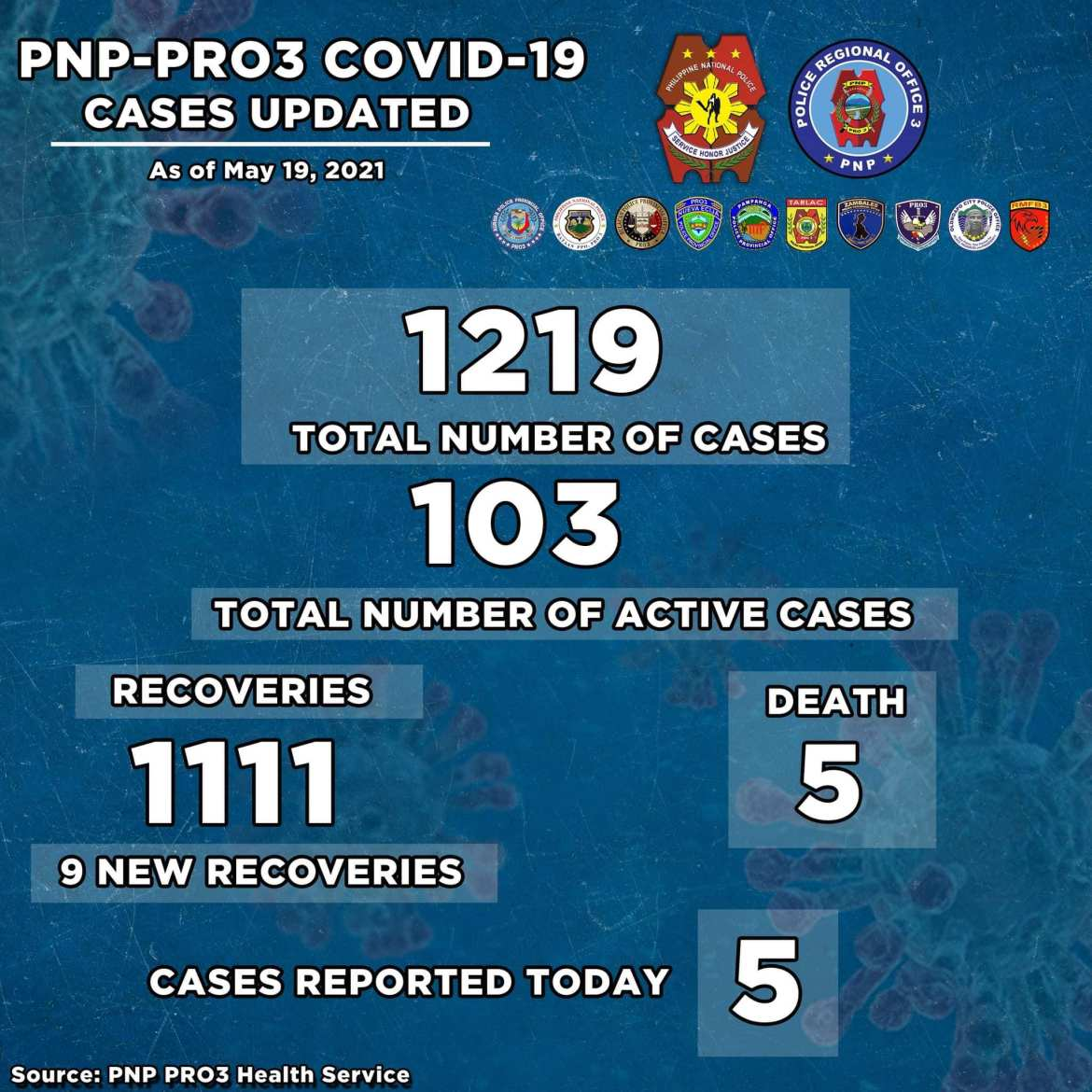 PNP RO3 registers 3 new Covid cases, 9 recoveries