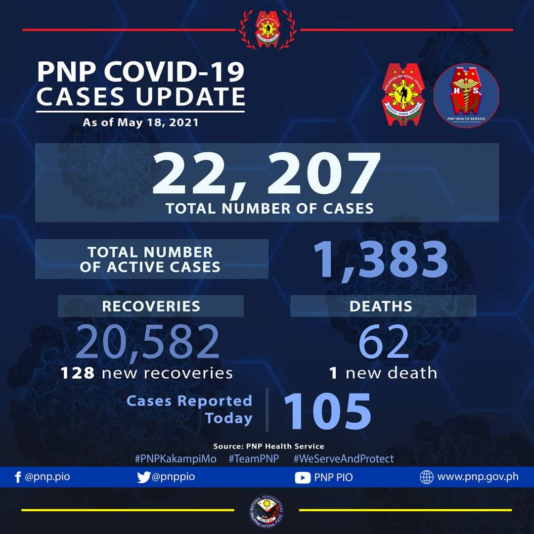 Another police official dies of COVID-19; PNP death toll notches up to 62