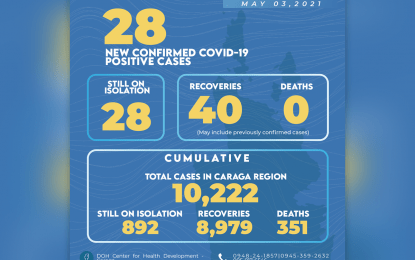 Caraga tallies 40 new Covid-19 recoveries, zero death