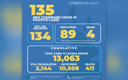Caraga tallies 89 new Covid-19 recoveries