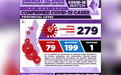 199 patients recover from Covid-19 in Dinagat Islands