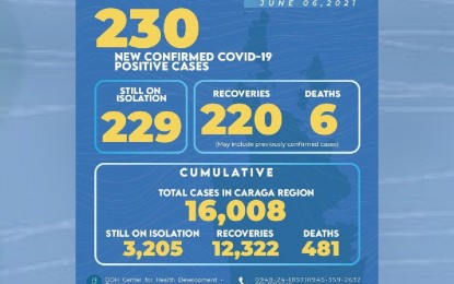 Caraga logs 220 new Covid-19 recoveries