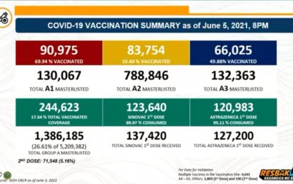 DOH 6 awaits advisory for inoculation of economic workers