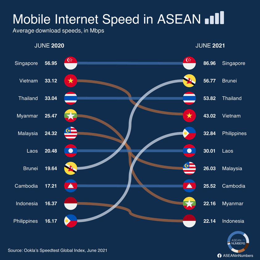 PH 5th in internet speed among ASEAN countries