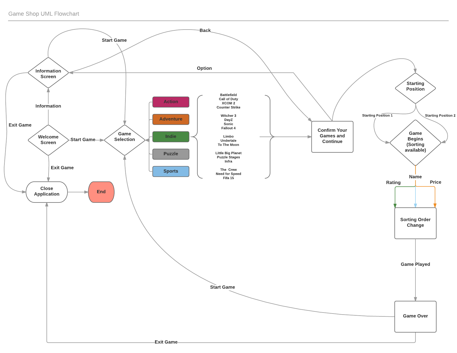 Uml Activity Diagram Mahbubuls Project Portfolio