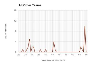 All Other Teams Graph