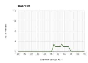 Boorowa Graph