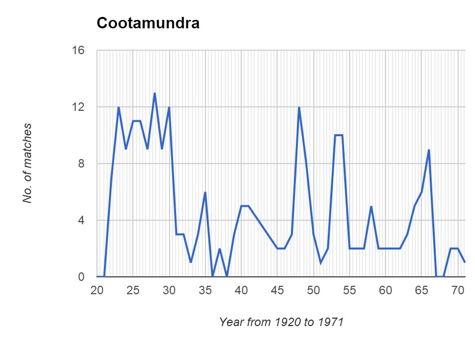 Cootamundra graph